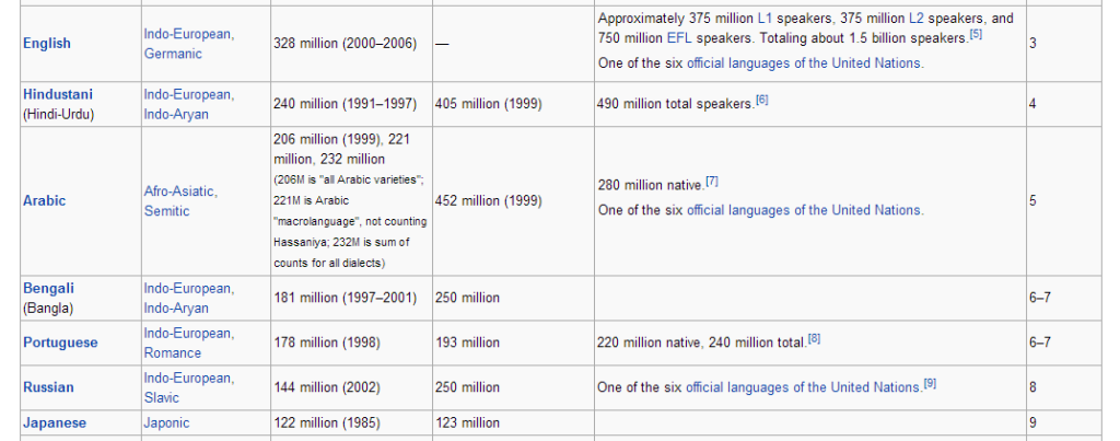 Languages by speakers