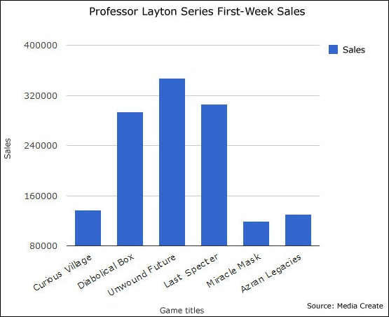 Layton series sales