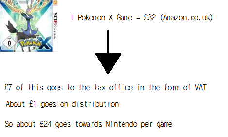 Pokemon X costs