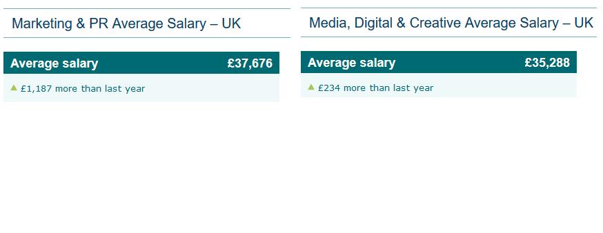 salary compare