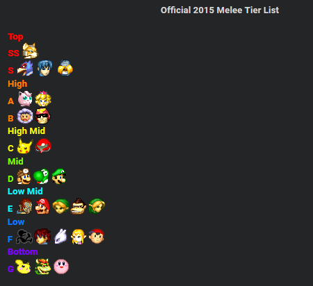 smashboards tier list