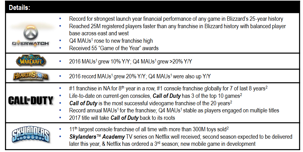Activision Franchise Details (earnings report)