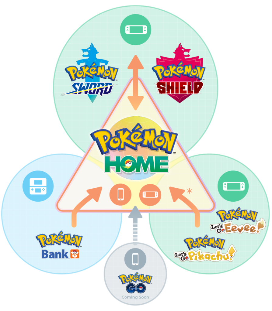 Pokemon HOME Transfer Chart